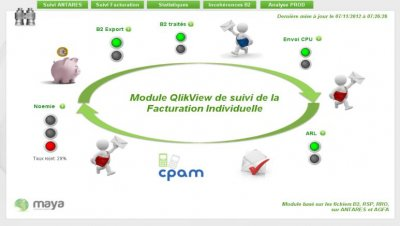 Exemple de processus de facturation