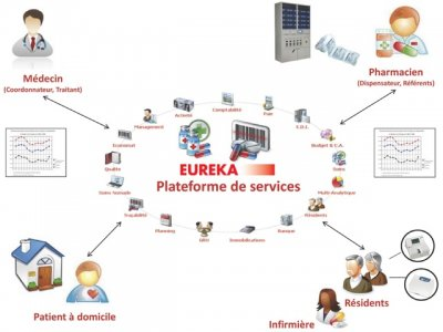 plateforme EUREKA