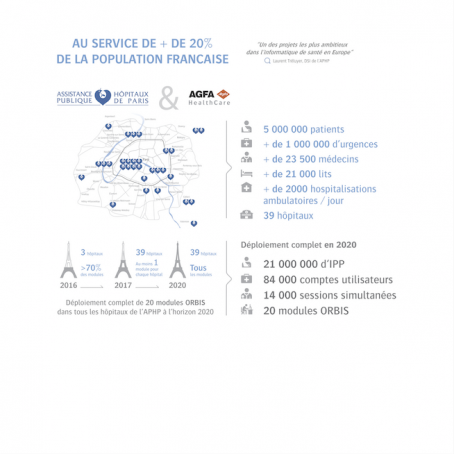 Infographie AP-HP