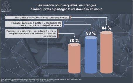 Les Français prêts à partager leurs données — Santé